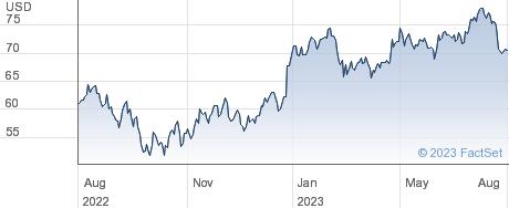 Hexcel Corp performance chart