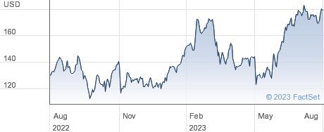 Wesco International Inc performance chart