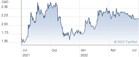 Cipher Pharmaceuticals Inc performance chart