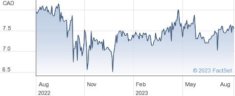 Biosyent Inc performance chart