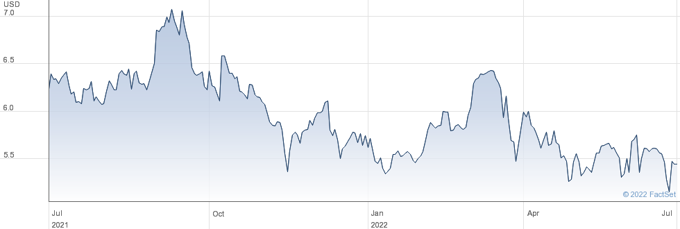 Manhattan Bridge Capital Inc performance chart