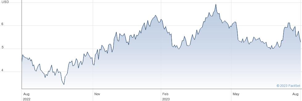 Hecla Mining Co performance chart