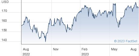 HEICO Corp performance chart