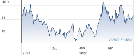 KT Corp performance chart