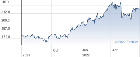 Hershey Co performance chart