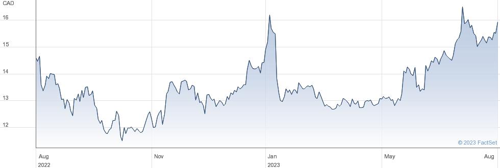 Heroux Devtek Inc performance chart