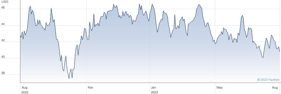 York Water Co performance chart