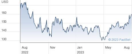 F5 Networks Inc performance chart