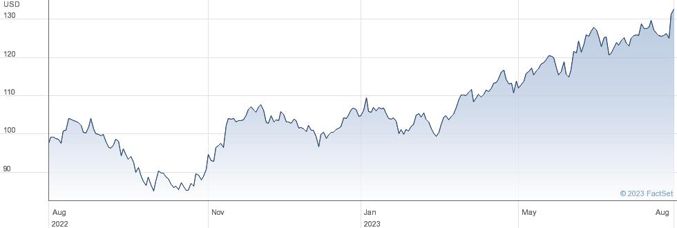 Hitachi Ltd performance chart