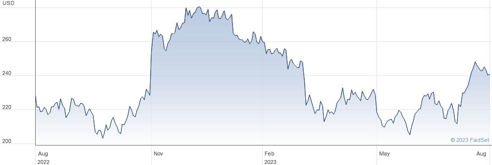 United Therapeutics Corp performance chart