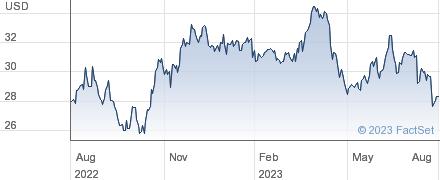 Juniper Networks Inc performance chart