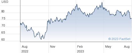 Hologic Inc performance chart