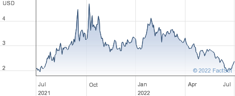 Salem Media Group Inc performance chart