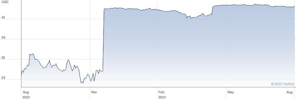 Home Capital Group Inc performance chart