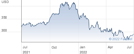 Home Depot Inc performance chart