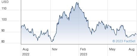 Biomarin Pharmaceutical Inc performance chart