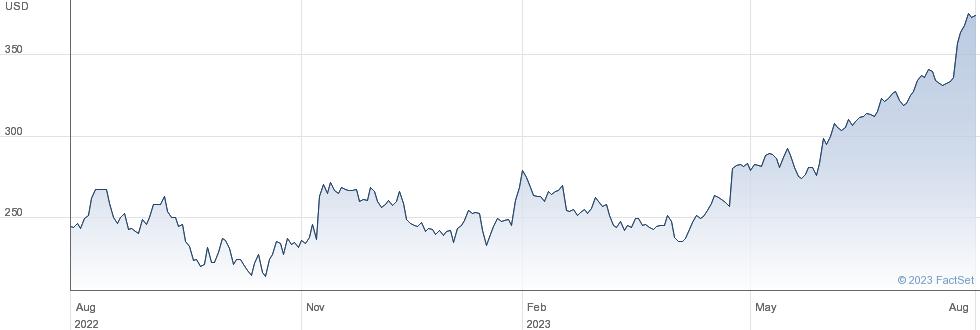 Lennox International Inc performance chart