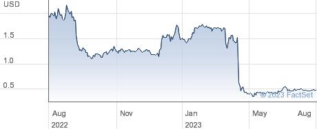 VirnetX Holding Corp performance chart
