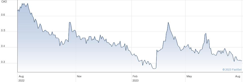 Enwave Corp performance chart
