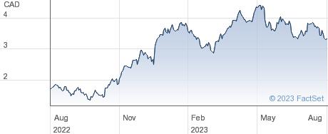 Iamgold Corp performance chart