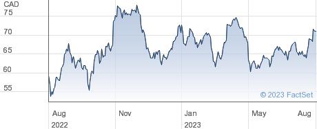 Imperial Oil Ltd performance chart