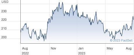 IDEX Corp performance chart