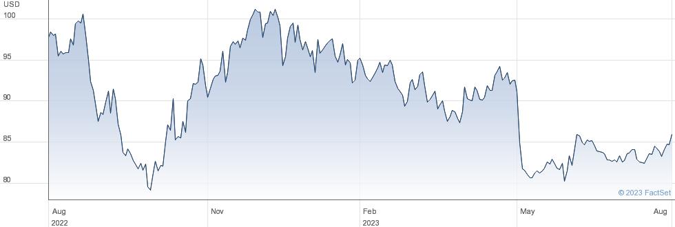 Ingles Markets Inc performance chart