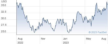 Intel Corp performance chart