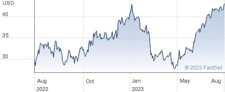 Griffon Corp performance chart