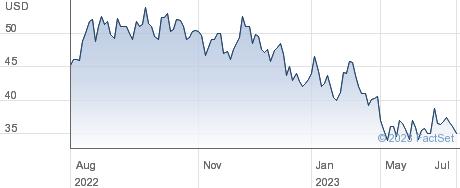 InterGroup Corp performance chart