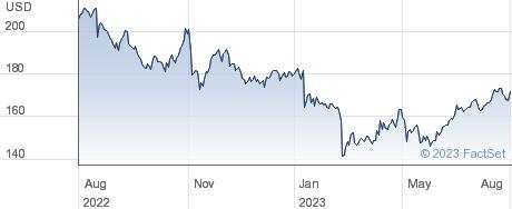 Jack Henry & Associates Inc performance chart