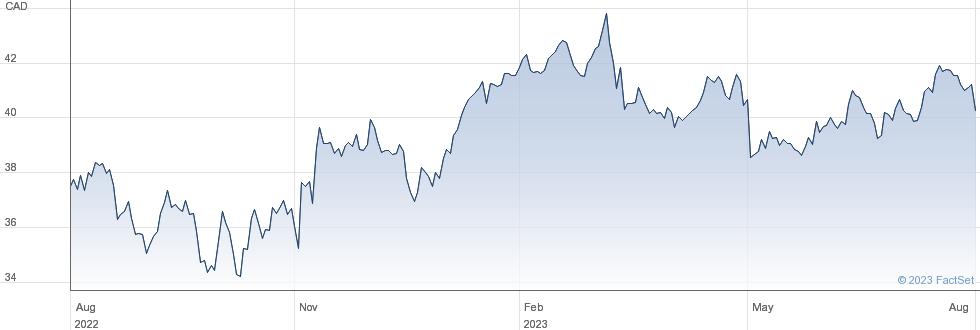IGM Financial Inc performance chart