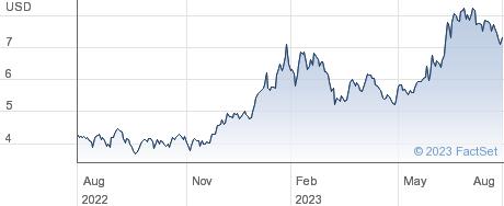 IRSA Inversiones y Representaciones SA performance chart