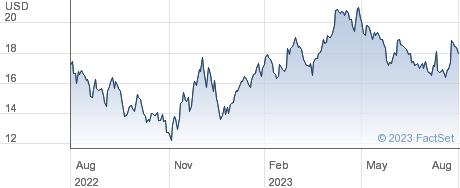 Imax Corp performance chart