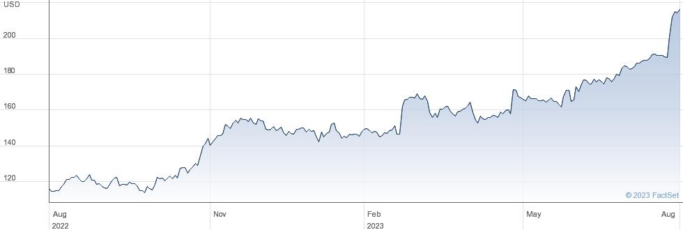 EMCOR Group Inc performance chart