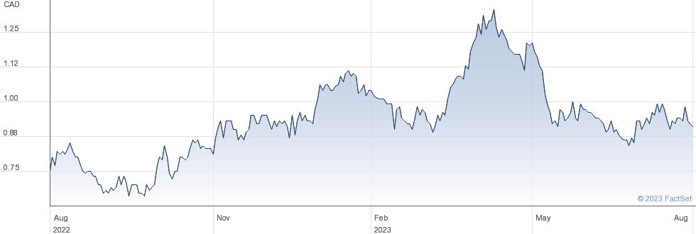 Avino Silver & Gold Mines Ltd performance chart