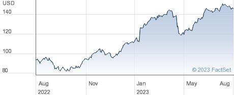 Insight Enterprises Inc performance chart