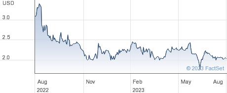 IRIDEX Corp performance chart