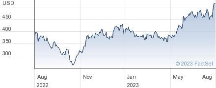 KLA-Tencor Corp performance chart