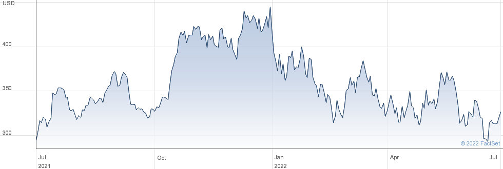 KLA Corp performance chart