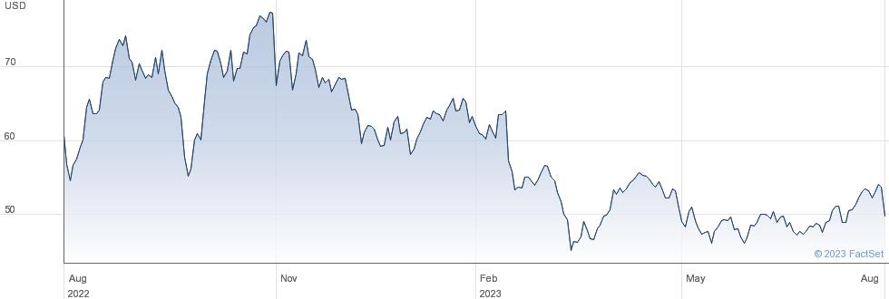 Devon Energy Corp performance chart