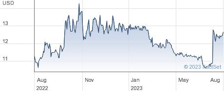 Northern Technologies International Corp performance chart