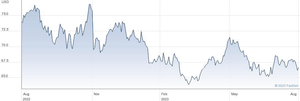 Kellogg Co performance chart