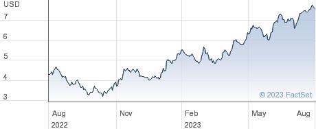 Cemex SAB de CV performance chart