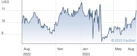Keppel Corporation Ltd performance chart