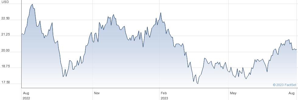 Kimco Realty Corp performance chart