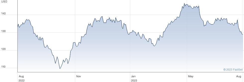 Kimberly-Clark Corp performance chart
