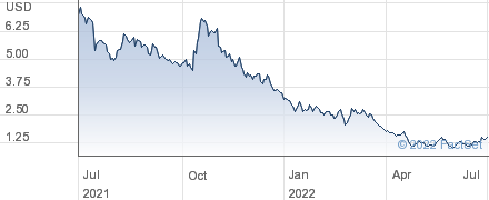 Kopin Corp performance chart