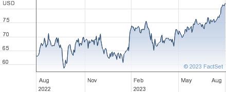 Kirby Corp performance chart