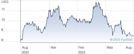 KVH Industries Inc performance chart